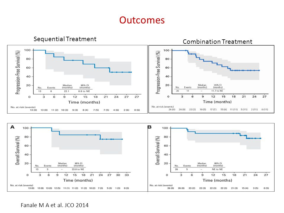 Outcomes Combination Treatment Sequential Treatment Fanale M A et al. JCO 2014