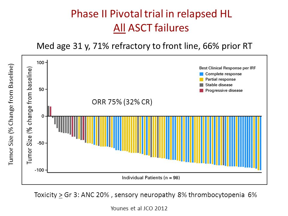 Phase II Pivotal trial in relapsed HL All ASCT failures Toxicity > Gr 3: ANC 20%, sensory neuropathy 8% thrombocytopenia 6% Individual Patients (n=98)