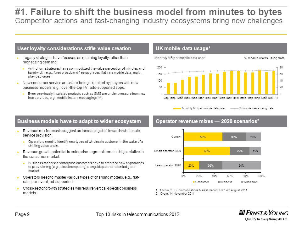 Top 10 risks in telecommunications 2012Page 9 #1. Failure to shift the business model from minutes to bytes Competitor actions and fast-changing indus