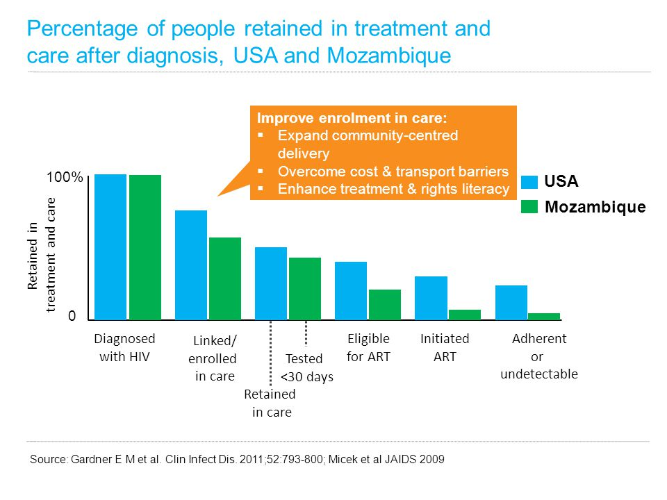 Percentage of people retained in treatment and care after diagnosis, USA and Mozambique Source: Gardner E M et al.