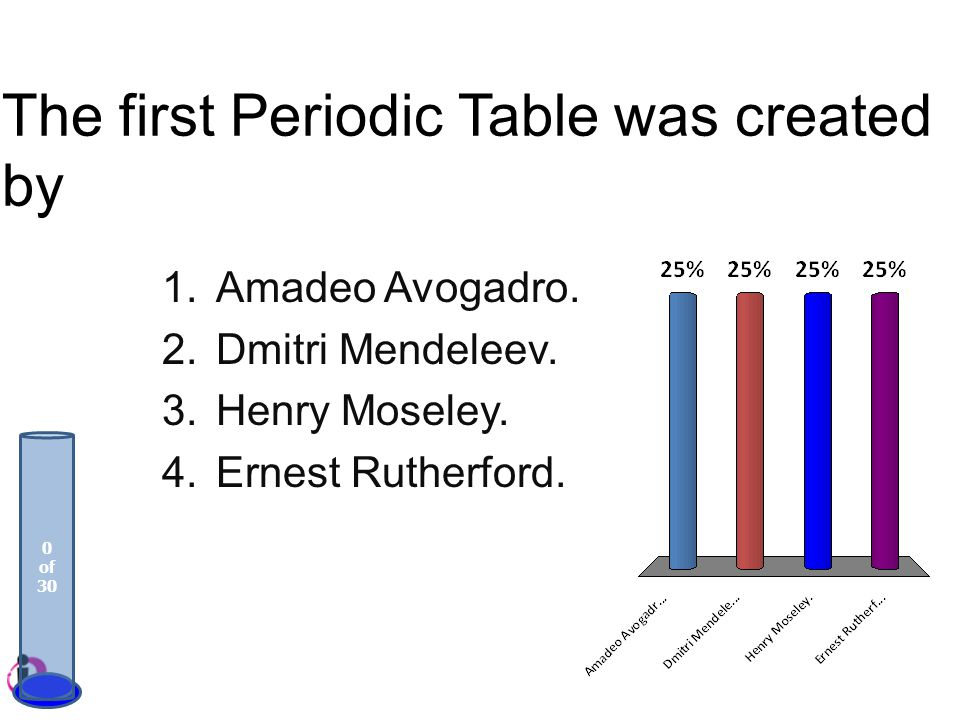 The first Periodic Table was created by 1.Amadeo Avogadro. 2.Dmitri Mendeleev. 3.Henry Moseley. 4.Ernest Rutherford. 0 of 30