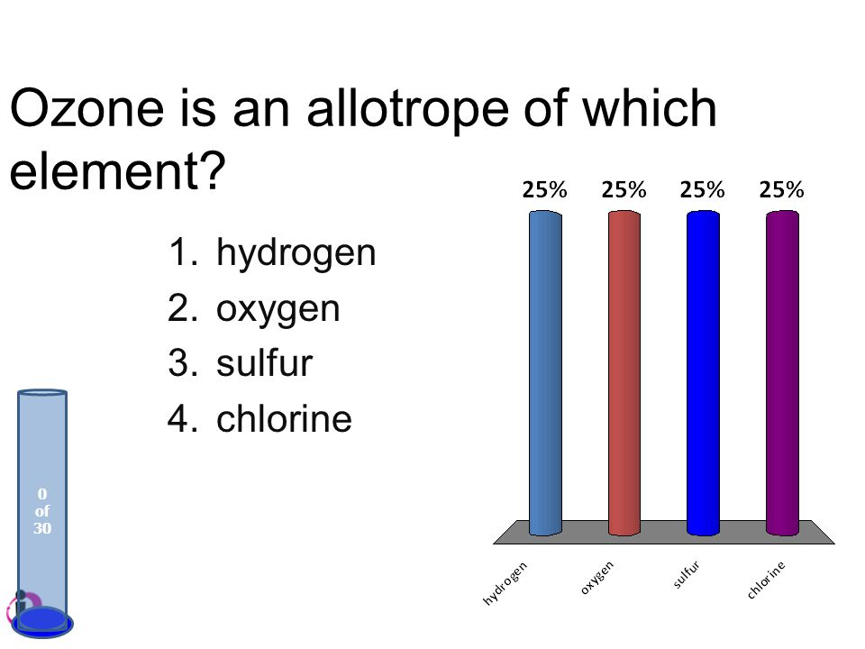 Ozone is an allotrope of which element? 1.hydrogen 2.oxygen 3.sulfur 4.chlorine 0 of 30