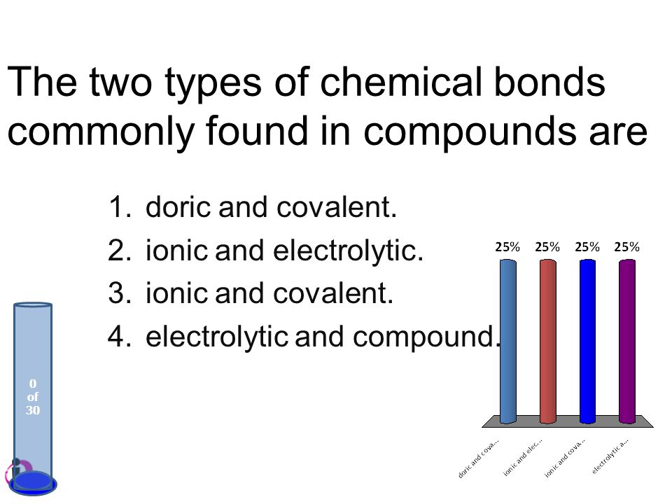 The two types of chemical bonds commonly found in compounds are 1.doric and covalent. 2.ionic and electrolytic. 3.ionic and covalent. 4.electrolytic a