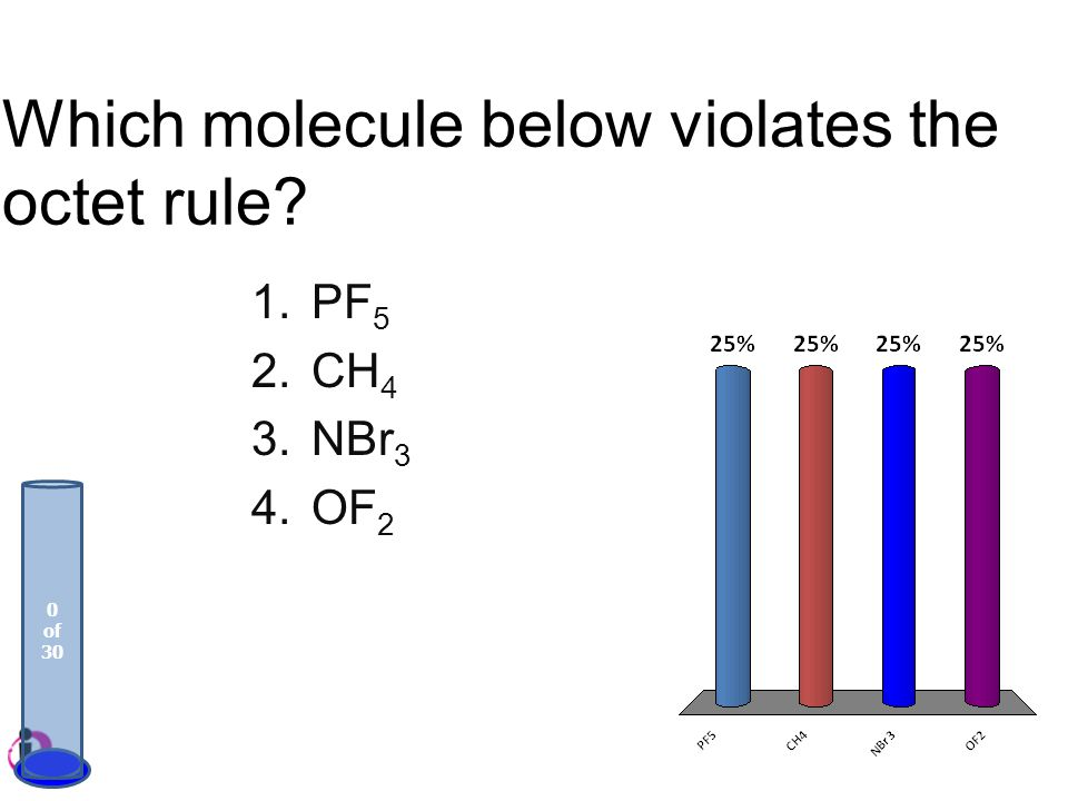 Which molecule below violates the octet rule? 1.PF 5 2.CH 4 3.NBr 3 4.OF 2 0 of 30