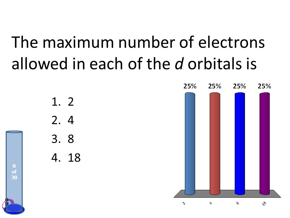 The maximum number of electrons allowed in each of the d orbitals is 1.2 2.4 3.8 4.18 0 of 30