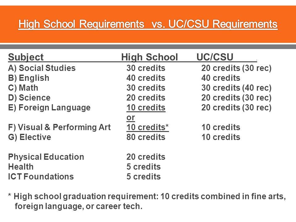 Subject High School UC/CSU. A) Social Studies30 credits 20 credits (30 rec) B) English40 credits 40 credits C) Math30 credits 30 credits (40 rec) D) S