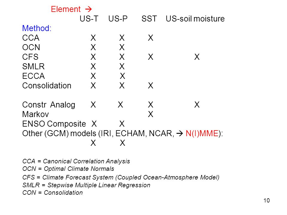 10 Element  US-TUS-P SSTUS-soil moisture Method: CCA X X X OCN X X CFS X X XX SMLR X X ECCA X X Consolidation X X X Constr Analog X X X X Markov X ENSO Composite X X Other (GCM) models (IRI, ECHAM, NCAR,  N(I)MME): X X CCA = Canonical Correlation Analysis OCN = Optimal Climate Normals CFS = Climate Forecast System (Coupled Ocean-Atmosphere Model) SMLR = Stepwise Multiple Linear Regression CON = Consolidation
