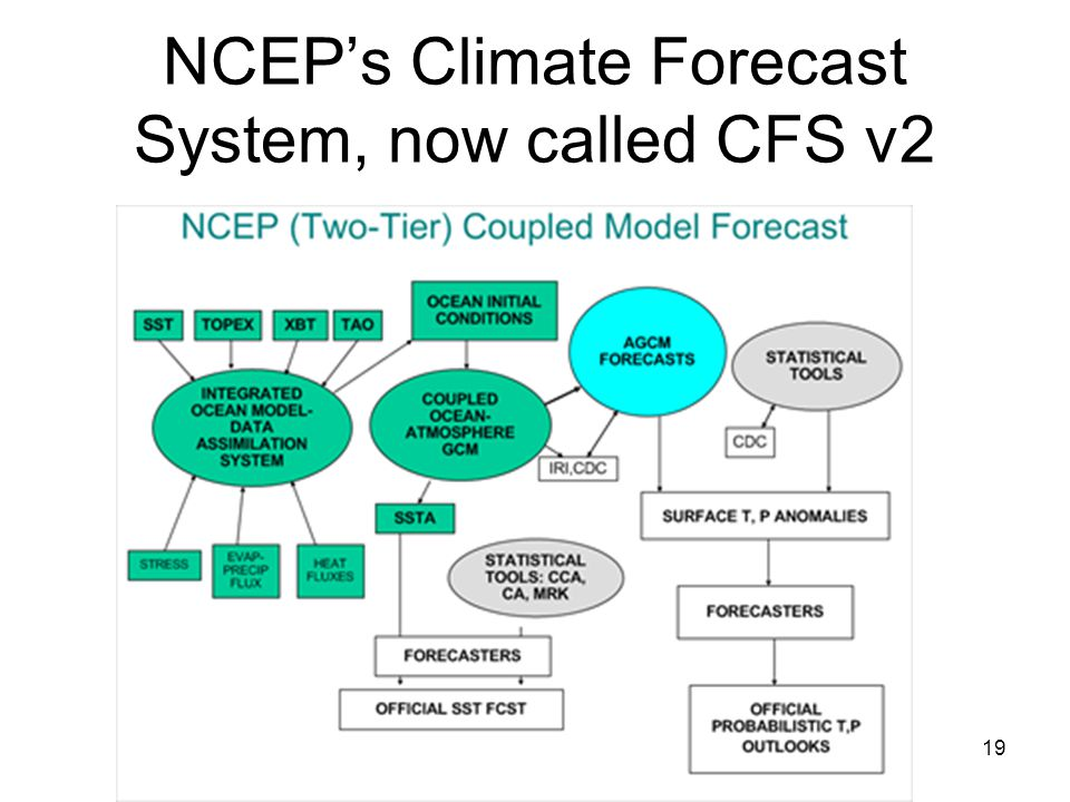 NCEP's Climate Forecast System, now called CFS v2 19