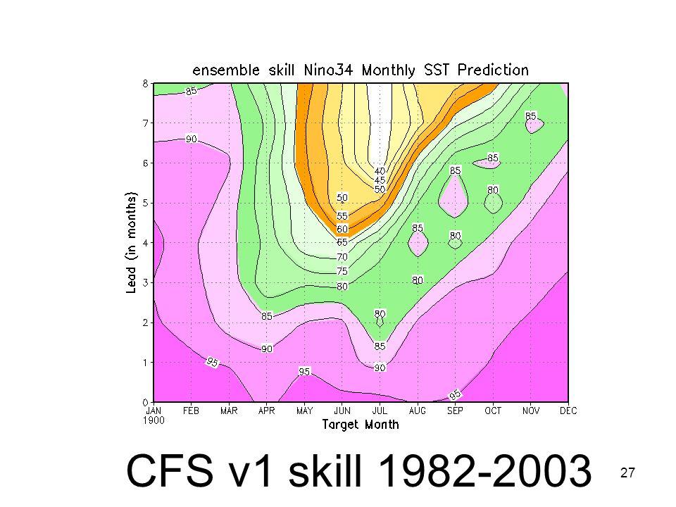 27 CFS v1 skill 1982-2003