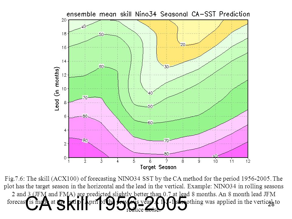 28 Fig.7.6: The skill (ACX100) of forecasting NINO34 SST by the CA method for the period 1956-2005.