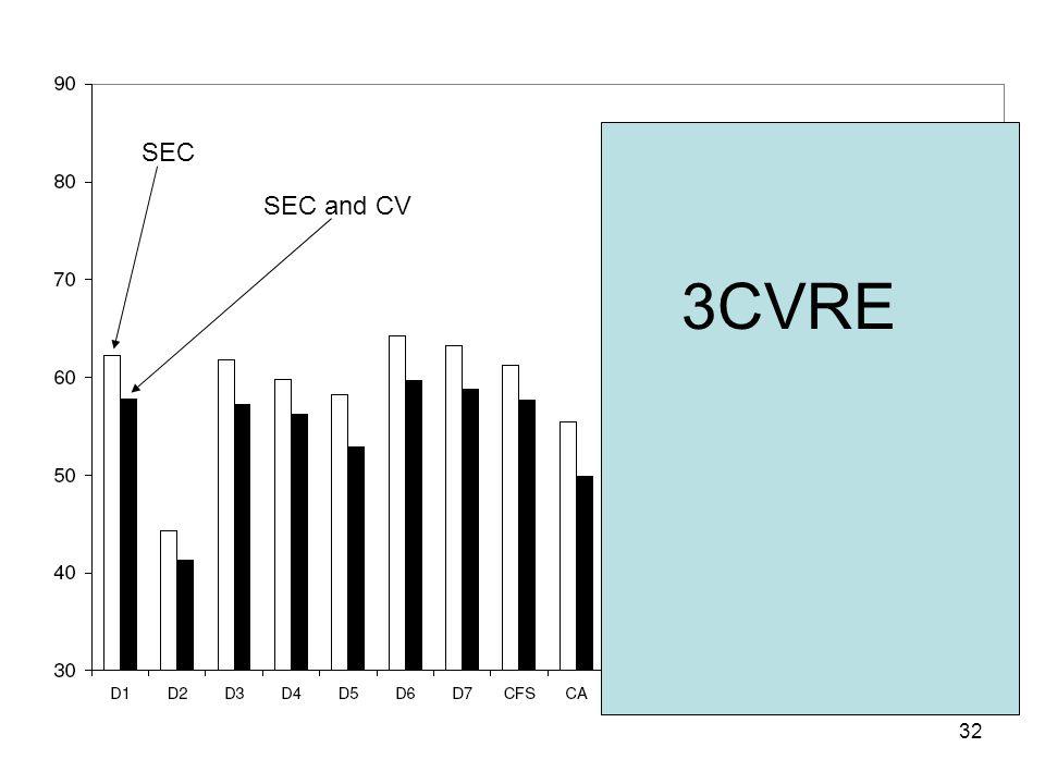 32 3CVRE SEC SEC and CV