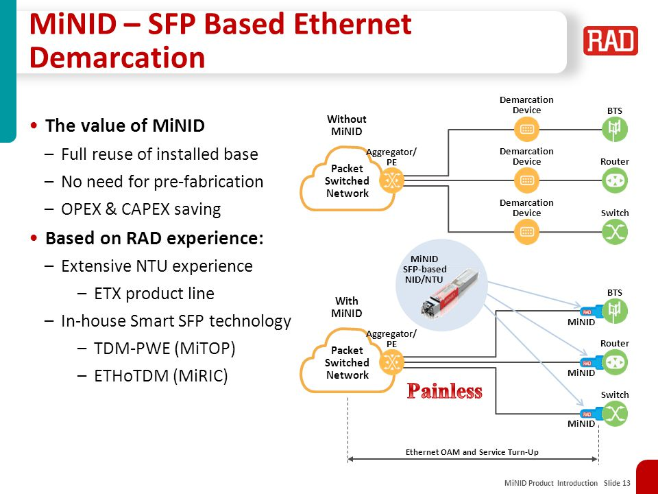 MiNID Product Introduction Slide 13 MiNID – SFP Based Ethernet Demarcation Packet Switched Network Aggregator/ PE Without MiNID Demarcation Device Dem