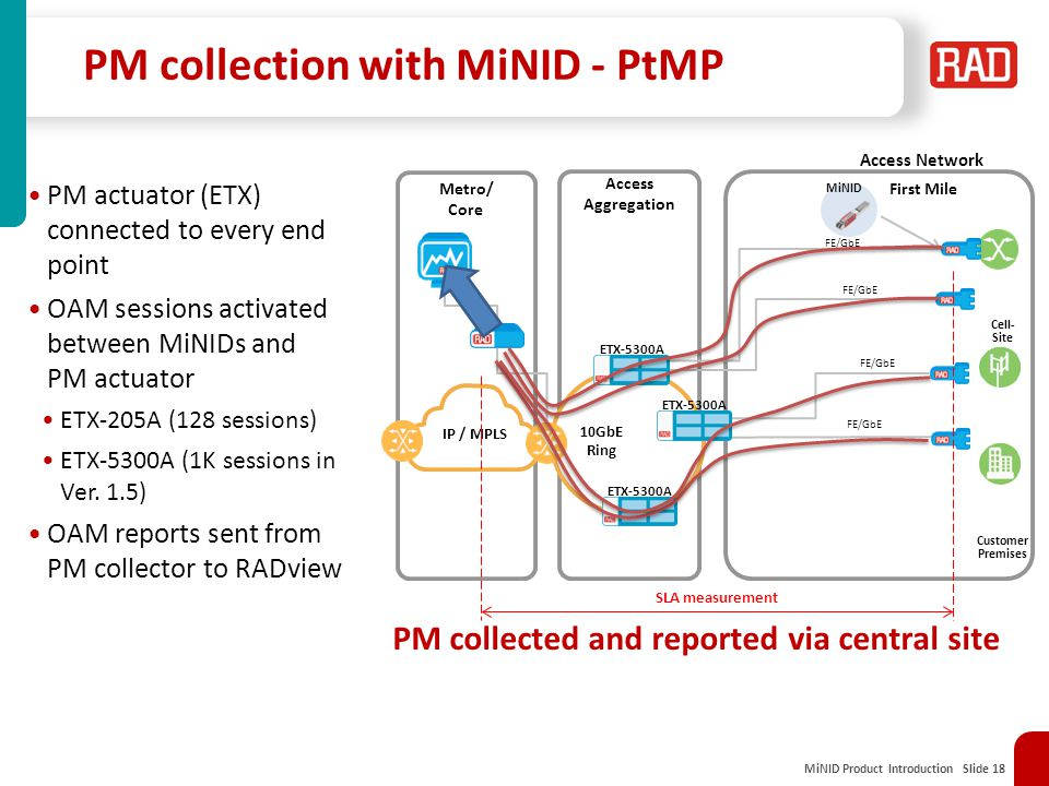 MiNID Product Introduction Slide 18 PM collection with MiNID - PtMP Access Network Metro/ Core IP / MPLS First Mile Access Aggregation 10GbE Ring Cell