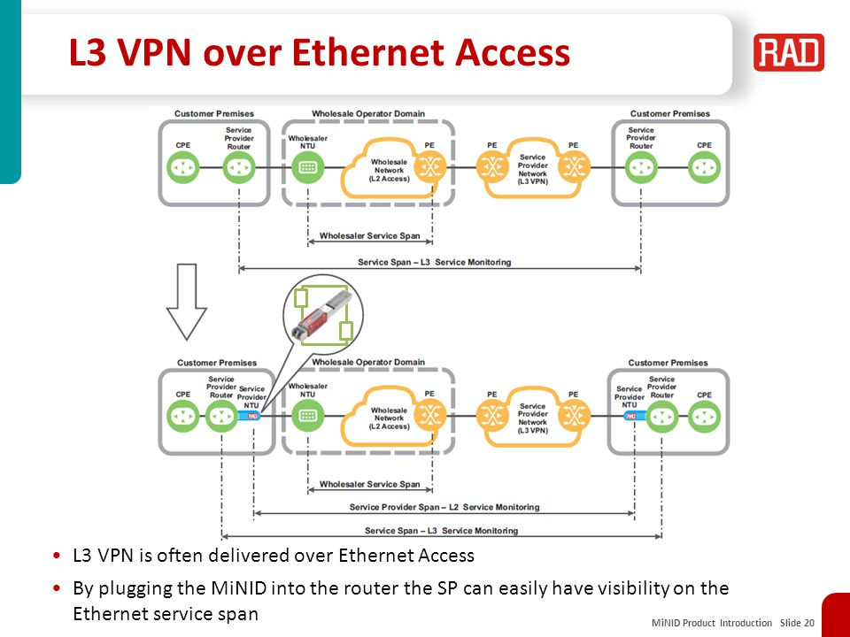 MiNID Product Introduction Slide 20 L3 VPN over Ethernet Access L3 VPN is often delivered over Ethernet Access By plugging the MiNID into the router the SP can easily have visibility on the Ethernet service span