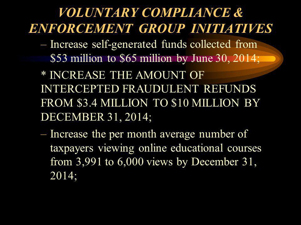 VOLUNTARY COMPLIANCE & ENFORCEMENT GROUP INITIATIVES –Increase self-generated funds collected from $53 million to $65 million by June 30, 2014; * INCREASE THE AMOUNT OF INTERCEPTED FRAUDULENT REFUNDS FROM $3.4 MILLION TO $10 MILLION BY DECEMBER 31, 2014; –Increase the per month average number of taxpayers viewing online educational courses from 3,991 to 6,000 views by December 31, 2014;
