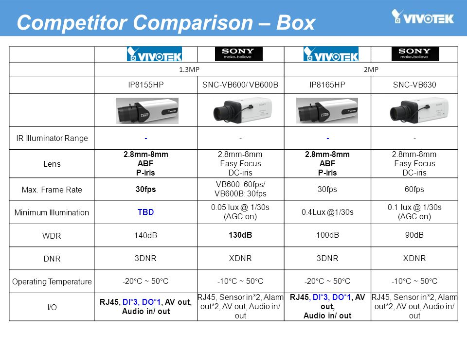 1.3MP2MP IP8155HP SNC-VB600/ VB600BIP8165HPSNC-VB630 IR Illuminator Range- --- Lens 2.8mm-8mm ABF P-iris 2.8mm-8mm Easy Focus DC-iris 2.8mm-8mm ABF P-iris 2.8mm-8mm Easy Focus DC-iris Max.