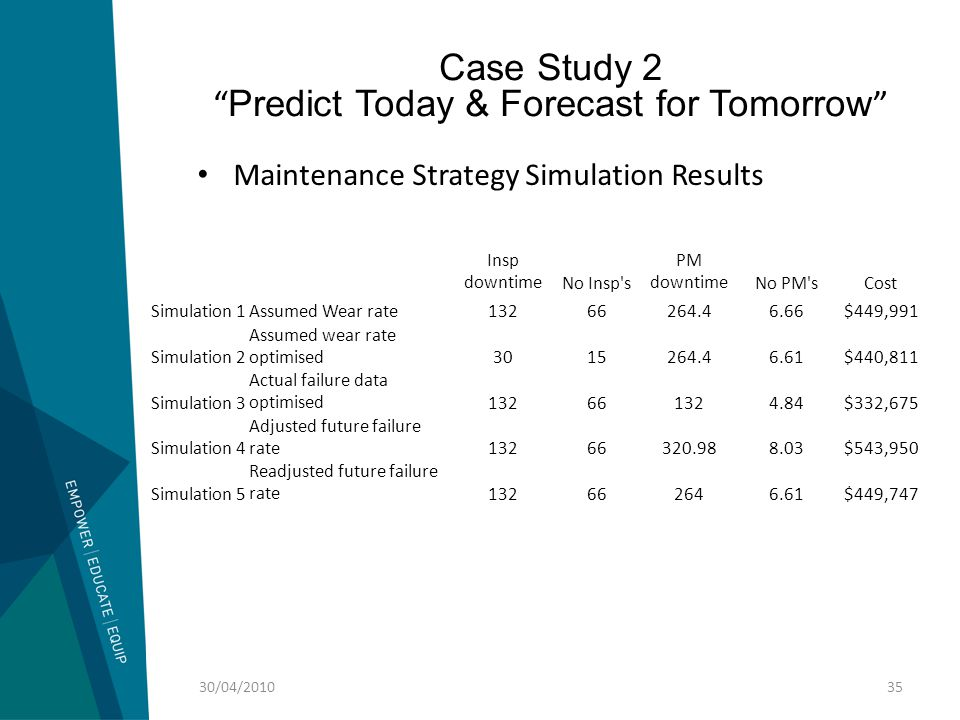 """Case Study 2 """" Predict Today & Forecast for Tomorrow """" 30/04/201035 Maintenance Strategy Simulation Results Insp downtimeNo Insp's PM downtimeNo PM'sC"""