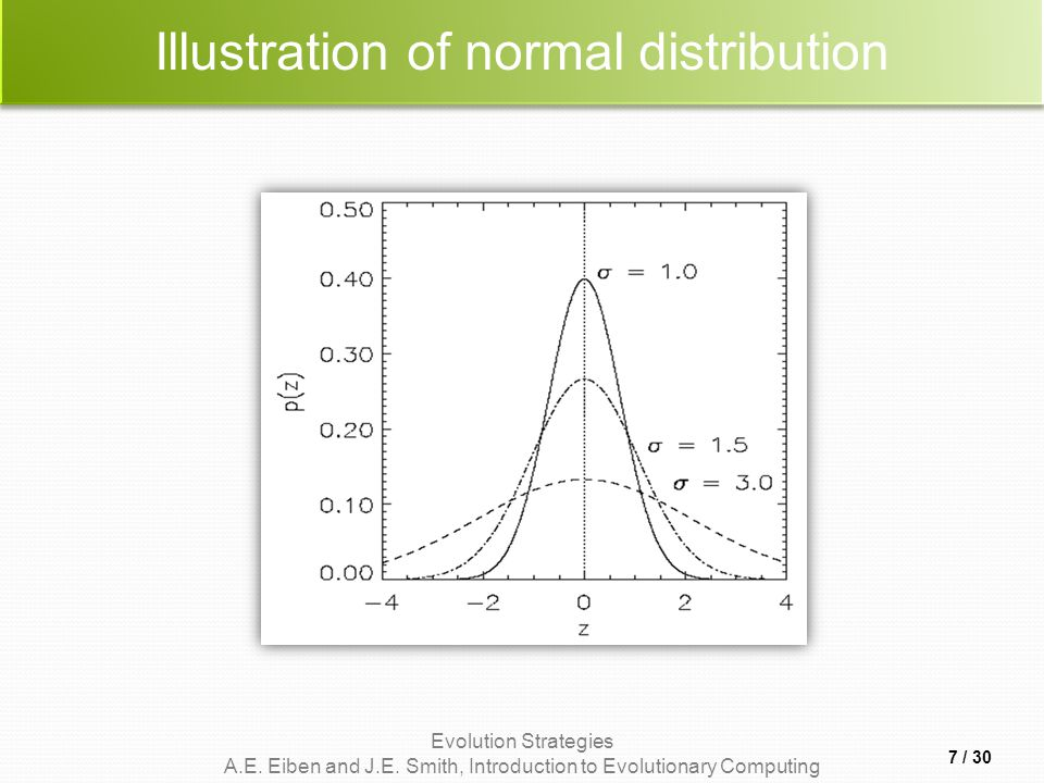 Evolution Strategies A.E. Eiben and J.E. Smith, Introduction to Evolutionary Computing Illustration of normal distribution 7 / 30