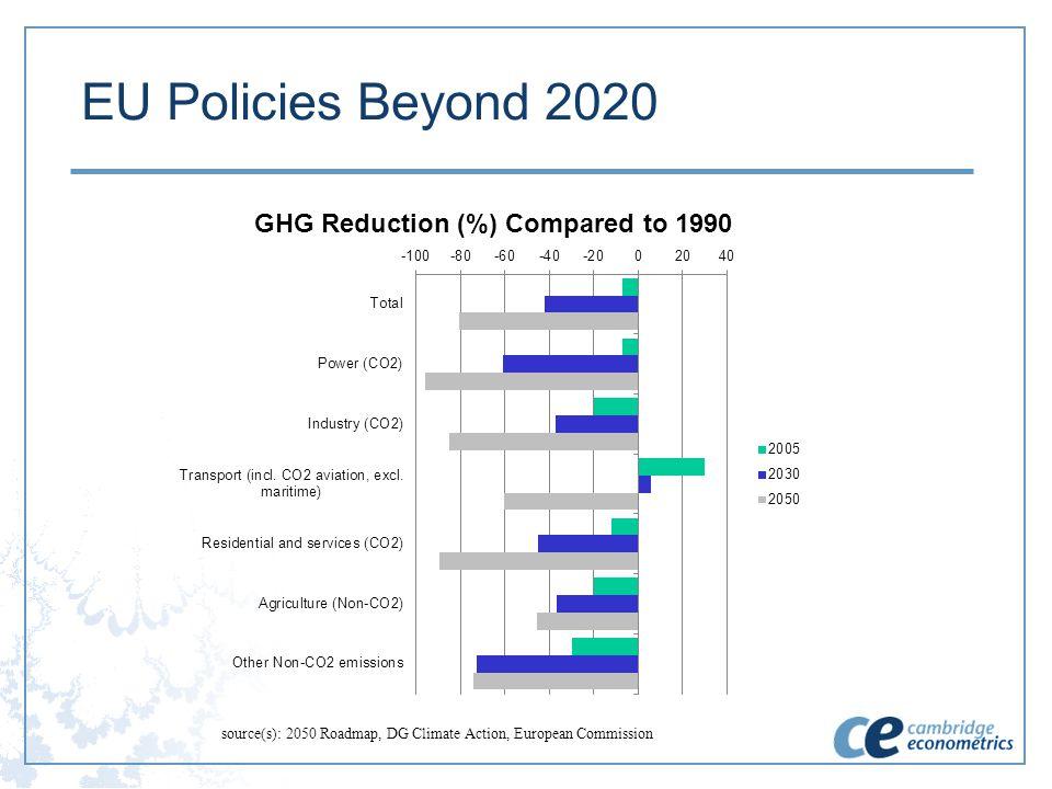 EU Policies Beyond 2020 source(s): 2050 Roadmap, DG Climate Action, European Commission