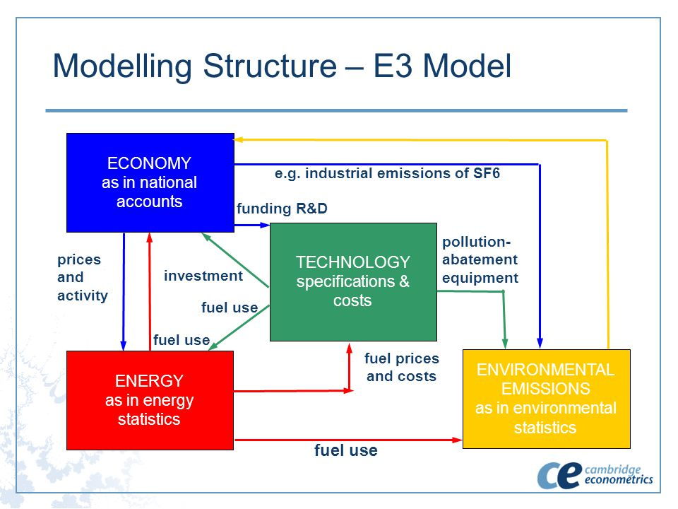 Modelling Structure – E3 Model ECONOMY as in national accounts TECHNOLOGY specifications & costs ENVIRONMENTAL EMISSIONS as in environmental statistic