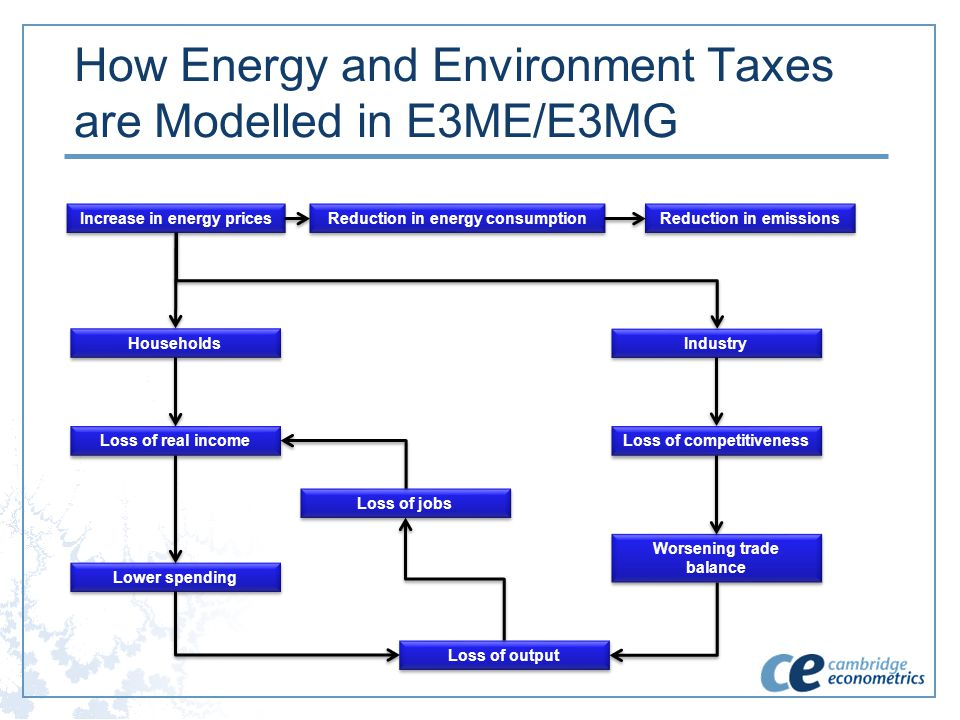 How Energy and Environment Taxes are Modelled in E3ME/E3MG Increase in energy prices Reduction in energy consumption Reduction in emissions Industry H