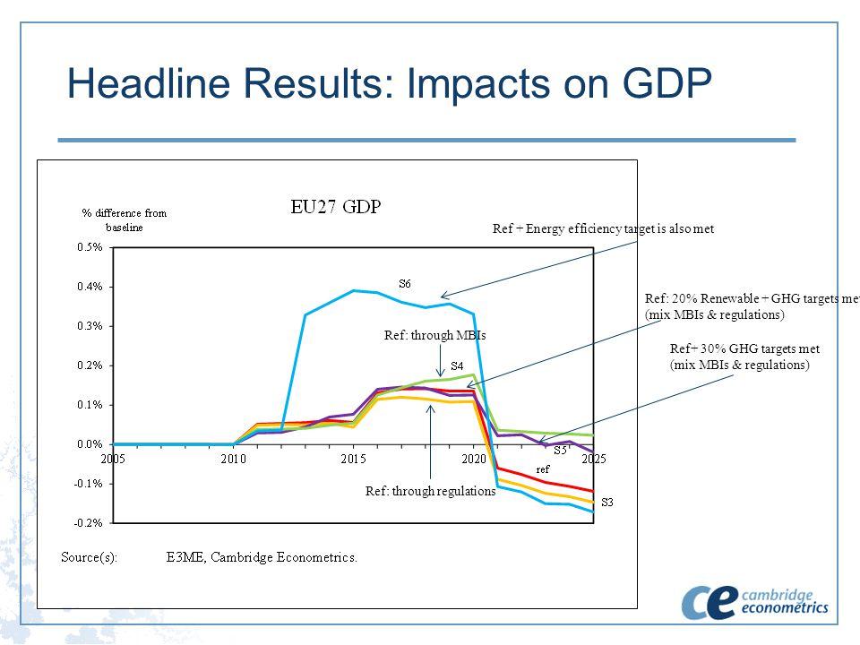Headline Results: Impacts on GDP Ref + Energy efficiency target is also met Ref: 20% Renewable + GHG targets met (mix MBIs & regulations) Ref: through MBIs Ref: through regulations Ref+ 30% GHG targets met (mix MBIs & regulations)