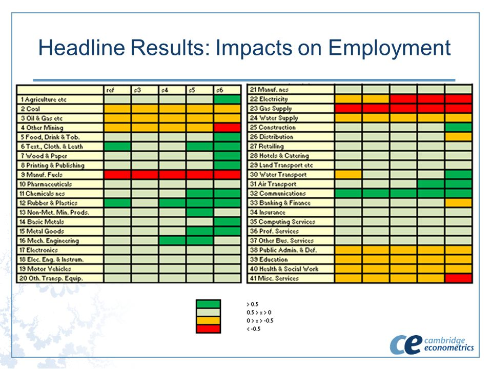 Headline Results: Impacts on Employment