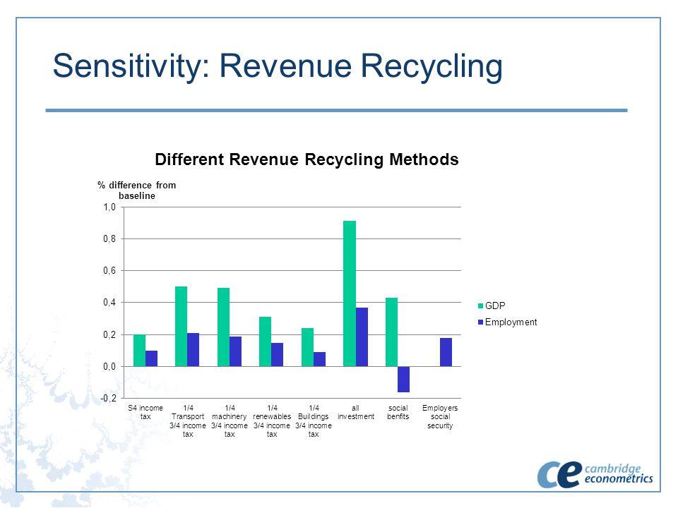 Sensitivity: Revenue Recycling