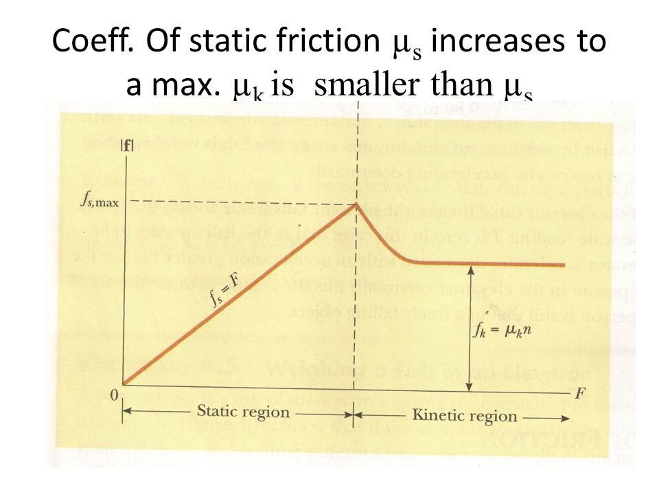 Coeff. Of static friction µ s increases to a max. µ k is smaller than µ s
