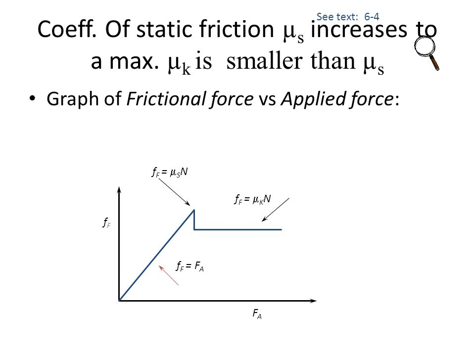 Graph of Frictional force vs Applied force: fFfF FAFA f F = F A f F =  K N f F =  S N See text: 6-4