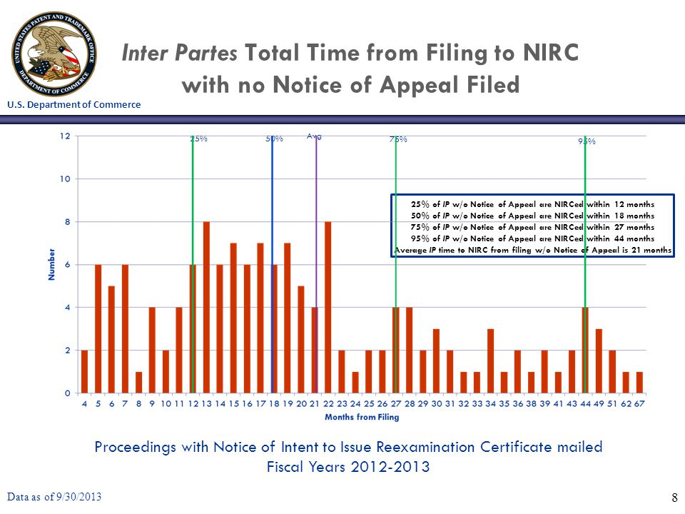 U.S. Department of Commerce Inter Partes Total Time from Filing to NIRC with no Notice of Appeal Filed Data as of 9/30/2013 8 25% of IP w/o Notice of