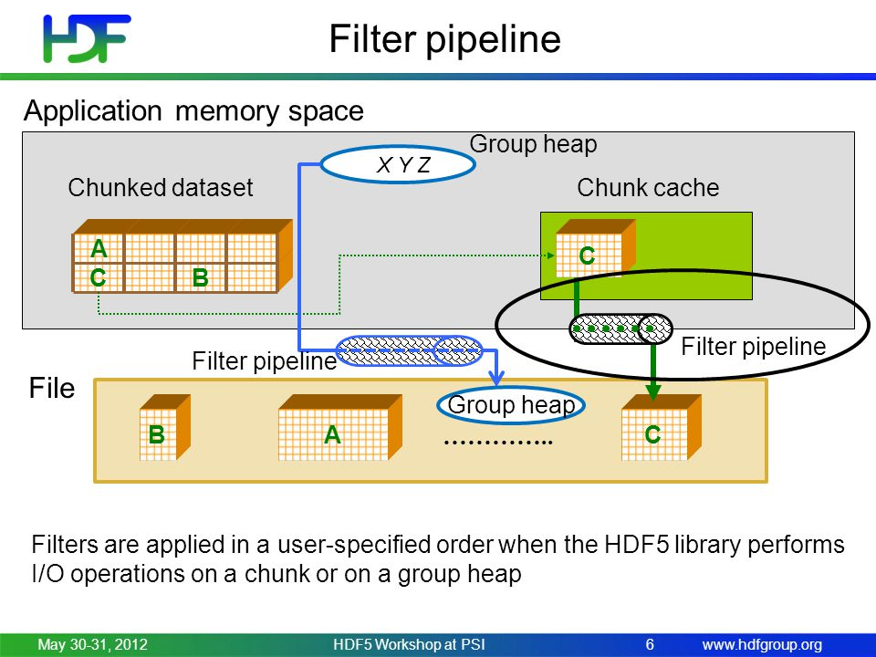 www.hdfgroup.org May 30-31, 2012HDF5 Workshop at PSI6 Filter pipeline CB A …………..