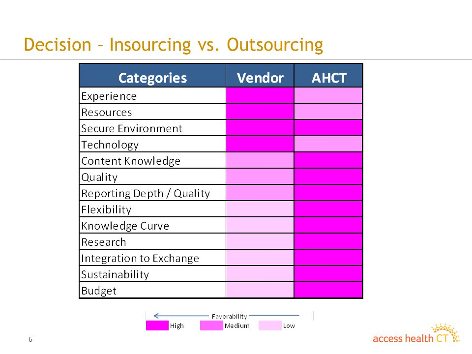 6 Decision – Insourcing vs. Outsourcing
