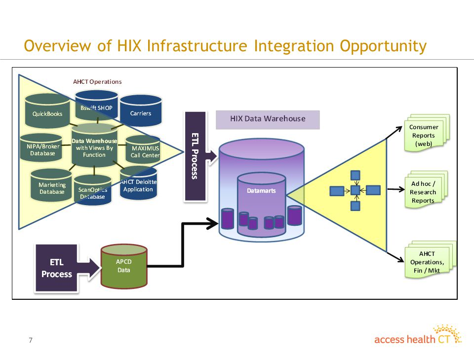 7 Overview of HIX Infrastructure Integration Opportunity