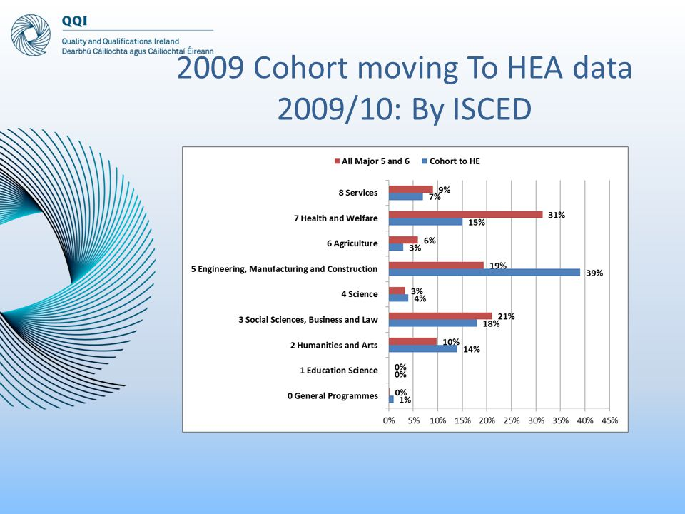 2009 Cohort moving To HEA data 2009/10: By ISCED