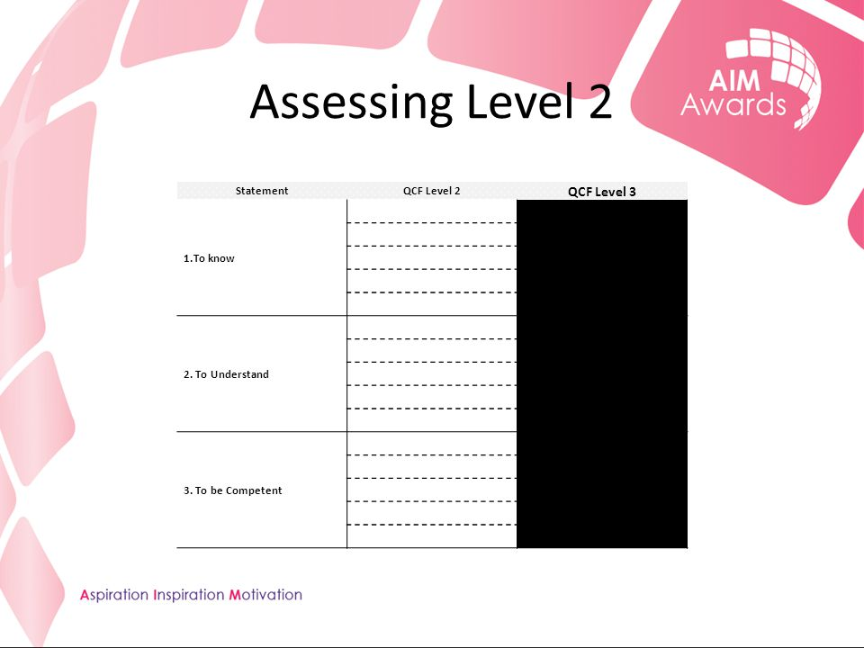 Assessing Level 2 StatementQCF Level 2 QCF Level 3 1.To know 2. To Understand 3. To be Competent