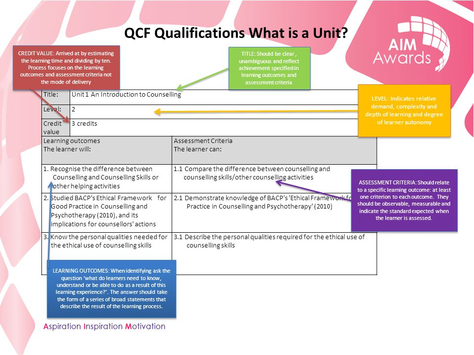 QCF Qualifications What is a Unit.