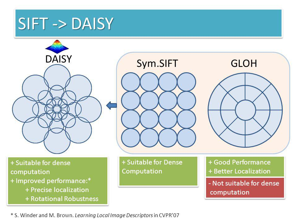 SIFT -> DAISY DAISY + Suitable for dense computation + Improved performance:* + Precise localization + Rotational Robustness + Suitable for dense comp