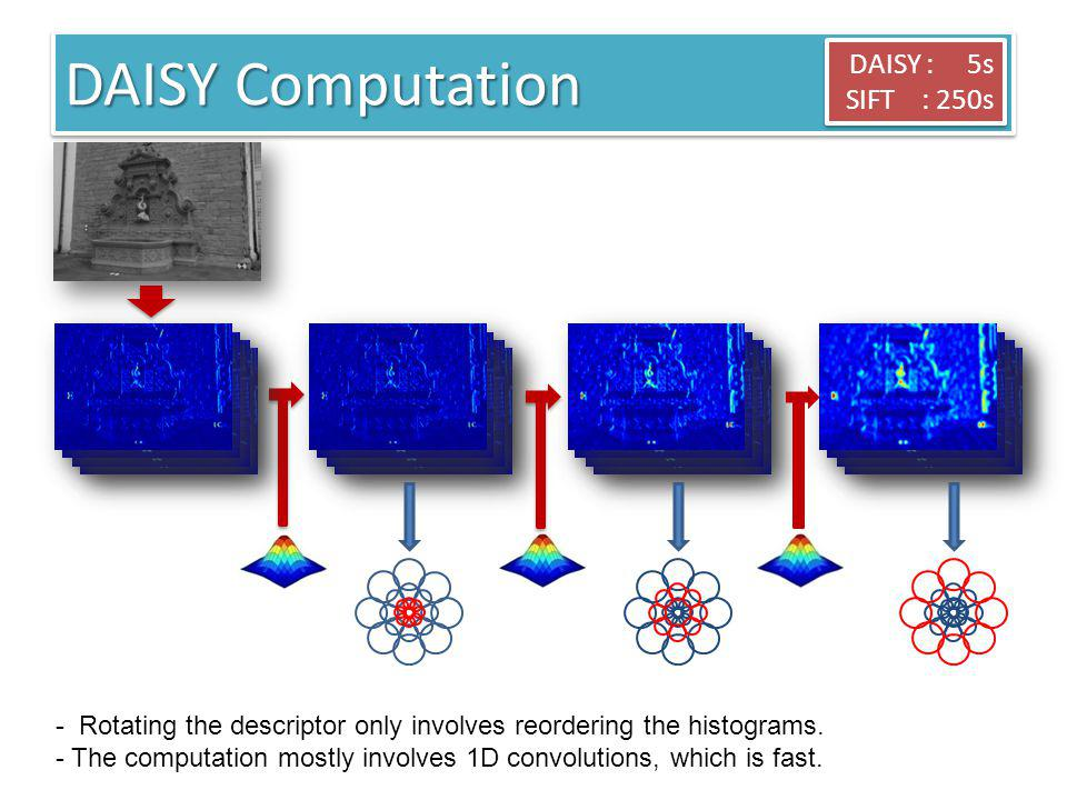 DAISY : 5s SIFT : 250s DAISY : 5s SIFT : 250s - Rotating the descriptor only involves reordering the histograms. - The computation mostly involves 1D