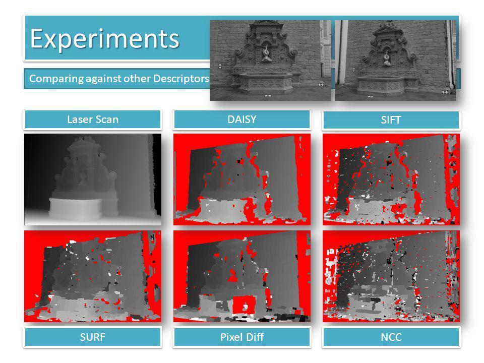 ExperimentsExperiments DAISY SIFT SURF NCC Pixel Diff Laser Scan Comparing against other Descriptors