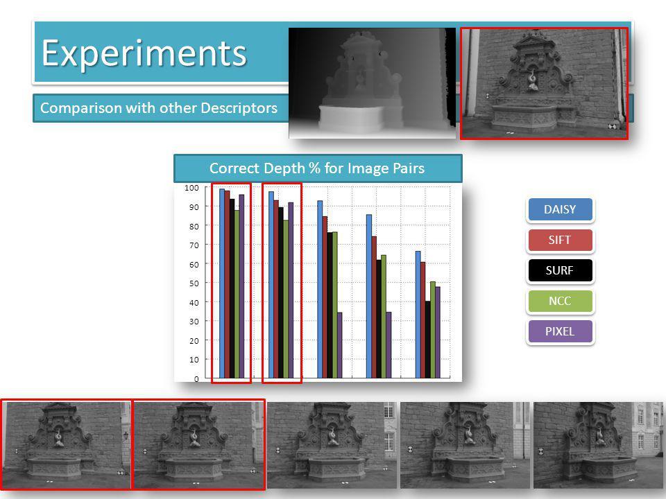100 90 80 70 60 50 40 30 20 10 0 Correct Depth % for Image Pairs ExperimentsExperiments Comparison with other Descriptors DAISY SIFT SURF NCC PIXEL