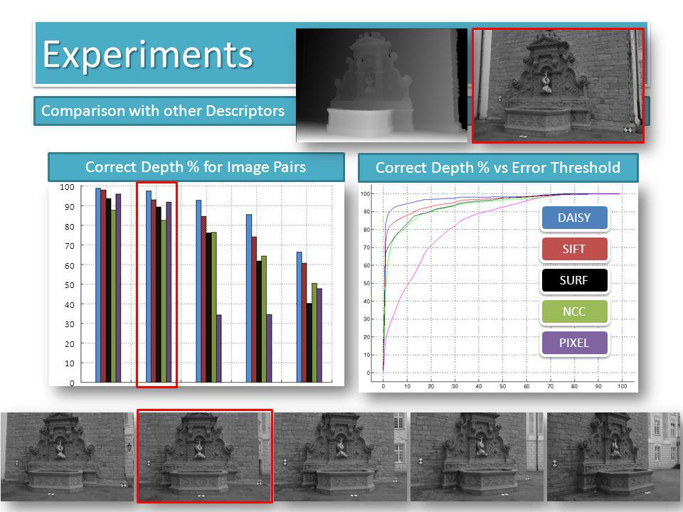 100 90 80 70 60 50 40 30 20 10 0 Correct Depth % for Image Pairs ExperimentsExperiments Comparison with other Descriptors DAISY SIFT SURF NCC PIXEL Co