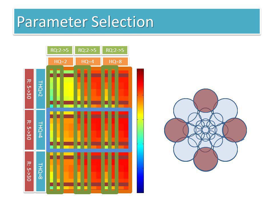 Parameter Selection THQ=2 THQ=4 R: 5->30 THQ=8 HQ=2 HQ=4 HQ=8 RQ:2->5