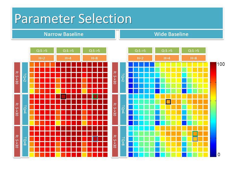 Parameter Selection Wide Baseline Narrow Baseline R: 5->30 TQ=2 TQ=4 TQ=8 Q:1->5 H=2 H=4 H=8 R: 5->30 TQ=2 TQ=4 TQ=8 Q:1->5 H=2 H=4 H=8 0 100