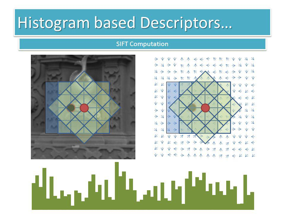 Histogram based Descriptors… SIFT Computation
