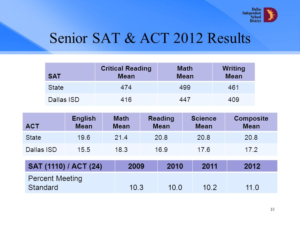 Senior SAT & ACT 2012 Results ACT English Mean Math Mean Reading Mean Science Mean Composite Mean State19.621.420.8 Dallas ISD15.518.316.917.617.2 10 SAT (1110) / ACT (24)2009201020112012 Percent Meeting Standard10.310.010.211.0 SAT Critical Reading Mean Math Mean Writing Mean State474499461 Dallas ISD416447409