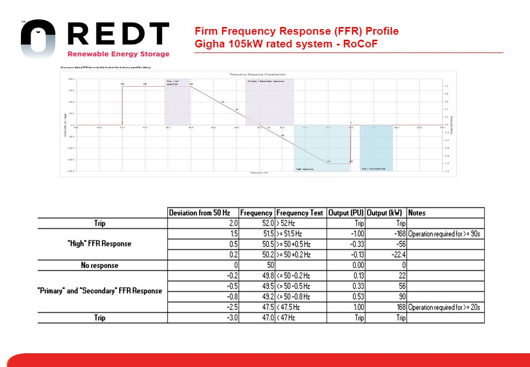 Firm Frequency Response (FFR) Profile Gigha 105kW rated system - RoCoF