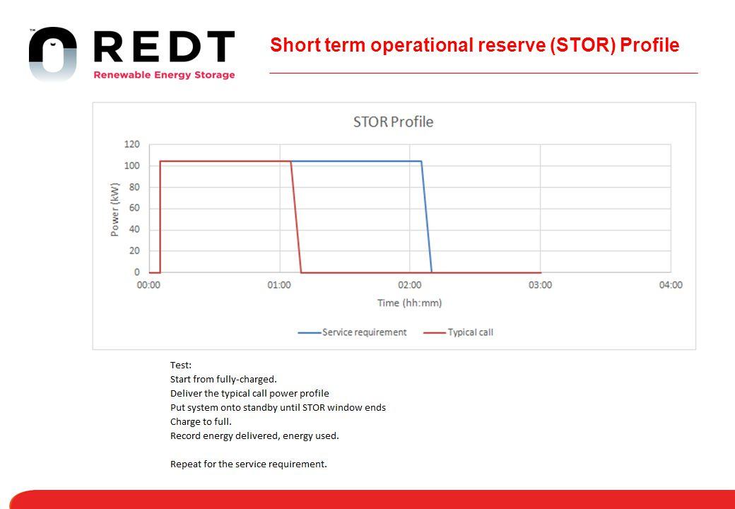 Short term operational reserve (STOR) Profile