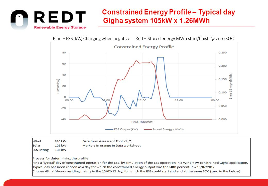 Constrained Energy Profile – Typical day Gigha system 105kW x 1.26MWh Blue = ESS kW, Charging when negative Red = Stored energy MWh start/finish @ zero SOC