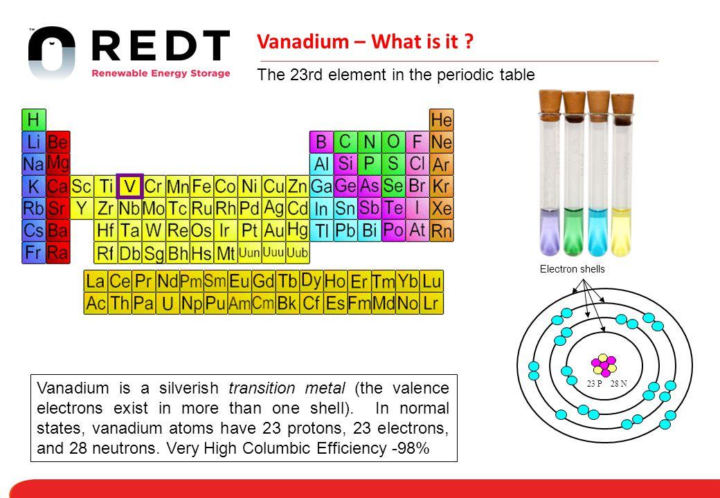 Vanadium – What is it .
